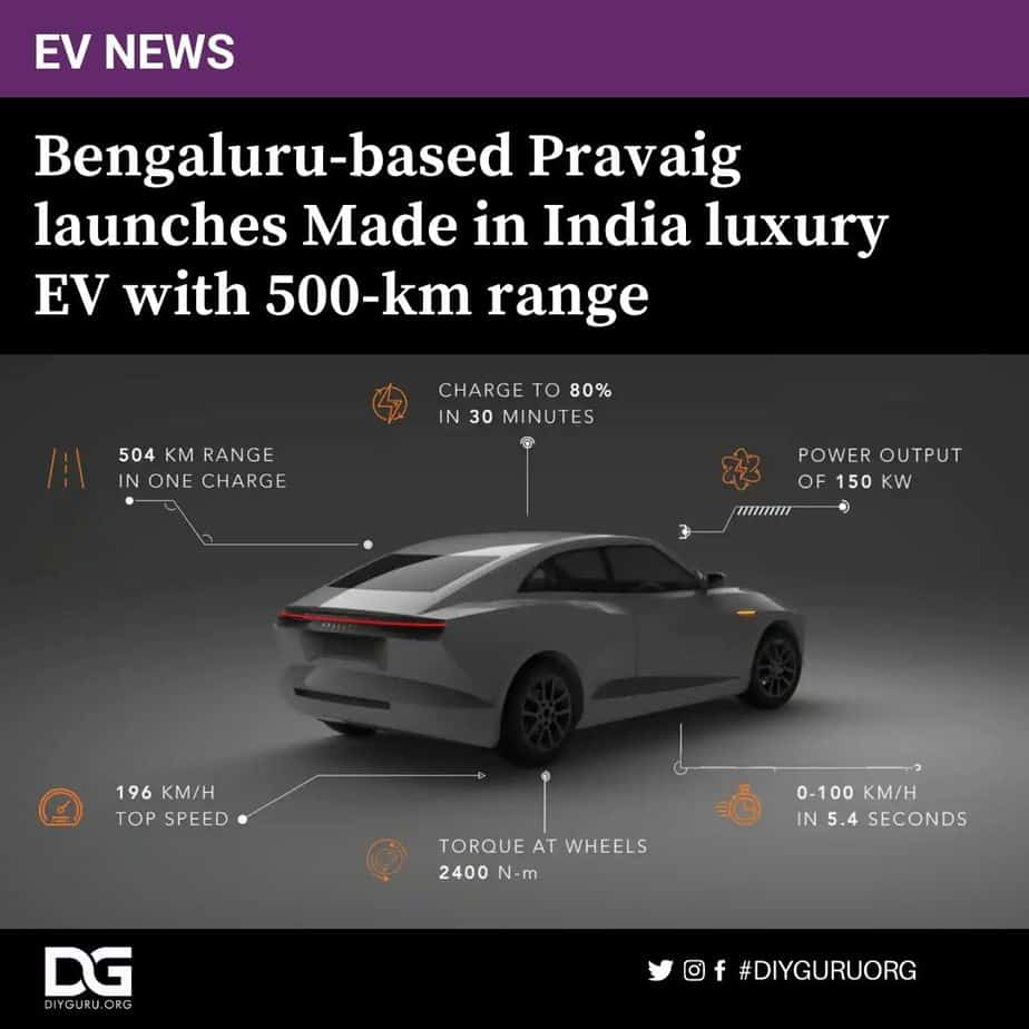 Bengaluru-based Pravaig Dynamics has come up with its first homegrown electric car that promises to step up the EV game in India. On Friday, the EV startup officially unveiled the Extinction MK1 premium electric car, completely made in India, ahead of launch some time next year. There are some tall claims that are set to raise eyebrows of some of the other EV manufacturers in India, as well as those abroad. Consider this: An electric car with a range of more than 500 kms in single charge? Volkswagen ID.3 can barely do 500 kms yet. Tesla Model 3 performance variant claims a range of 507 kms in single charge. In India, the EV with the highest range is Hyundai Kona EV with a claimed range of 452 kms. MG ZS EV, which has a range 340 kms, is still in process to upgrade to a range of 500 kms. Even the newly-launched Mercedes EQC has a range of just 350 kms. And if one runs out of juice, Pravaig claims Extinction MK1 can replenish to about 80 per cent within 30 minutes. The car gets power from its 96 kHw battery that can produce 200 hp of maximum power and a top speed of 196 kmph. It can sprint from zero to 100 kmph in just 5.4 seconds. The Extinction MK1 offers more than 500 kms of range in single charge. The Extinction MK1 offers more than 500 kms of range in single charge. At first glance, the Extinction MK1 is bound catch some eyeballs with its design that is a rarity on Indian roads. For some, the design may resemble to that of the Lucid Air EVs. The coupe-like, futuristic design along with LED bars on the front and the rear makes the car stand out in the crowd of other vehicles currently seen. Step inside the Extinction MK1, and one would be greeted with a luxurious cabin resembling a lounge. There is enough space inside for passengers to stretch their legs and relax while enjoying the drive. The rear passengers will also get reclining seats for better comfort. However, Pravaig did not reveal any images of the interior yet. The two-door, four-seater electric car will